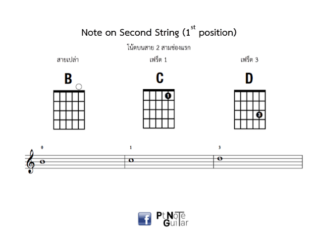 note on first three string 1