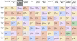 RealTime Fantasy Spports - Fantasy Baseball Mock Draft