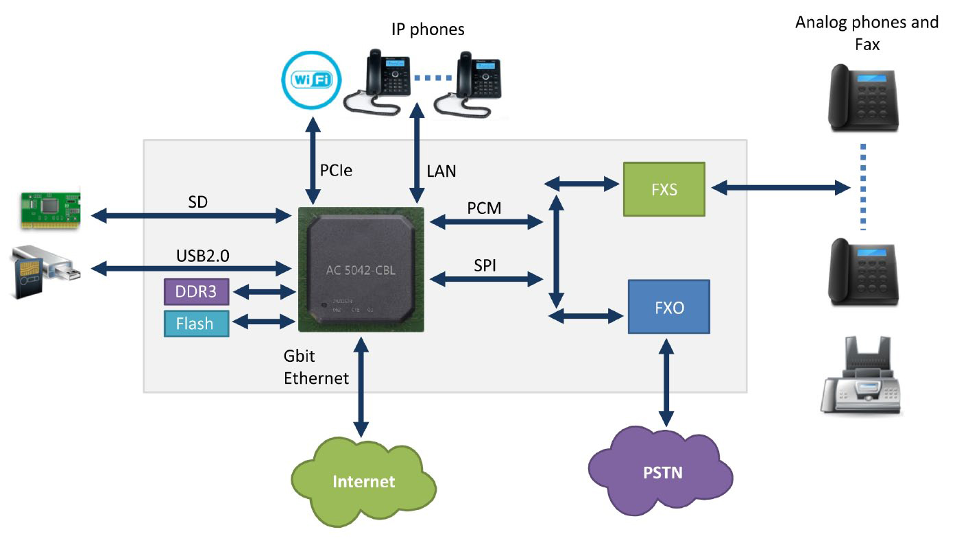 Business Voip Guide How Ip Pbx Solution Benefits A Business