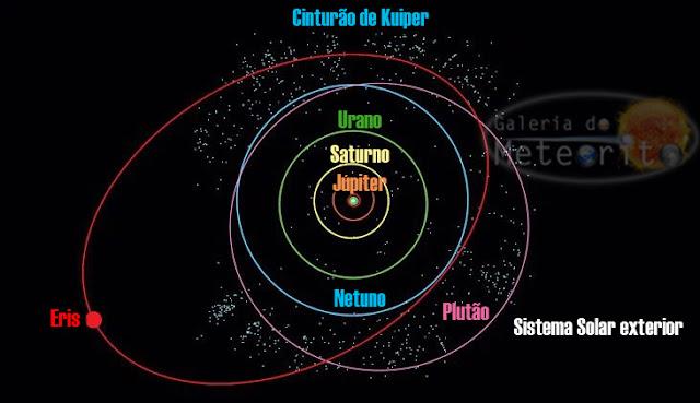 Órbita de Eris e Plutão