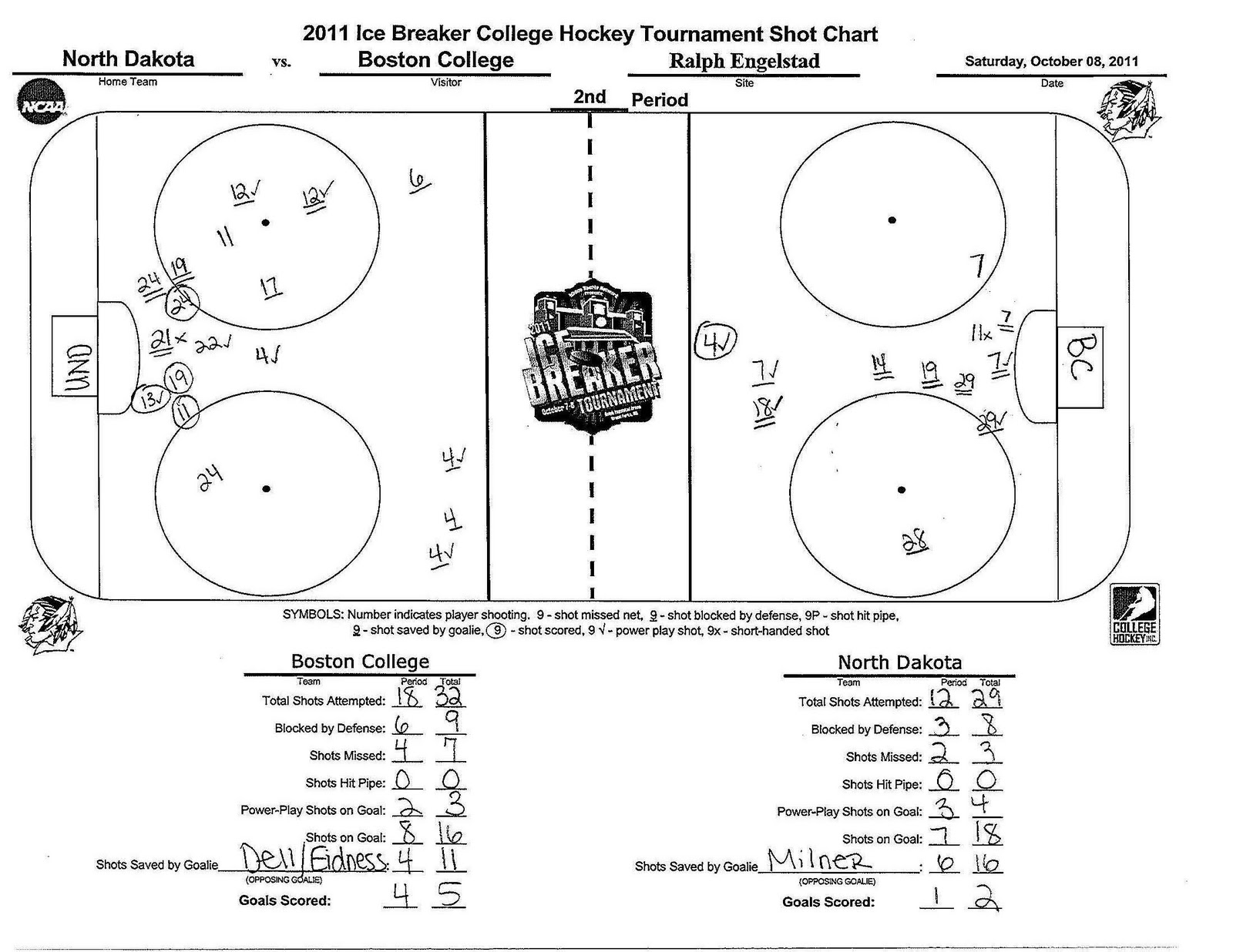 Here is the shot chart from second period of ice breaker tourney in my opinion fighting sioux defense had  bad night also goon   world bc and und game rh ndgoonspot