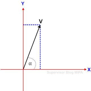 cara mudah menguraikan vektor