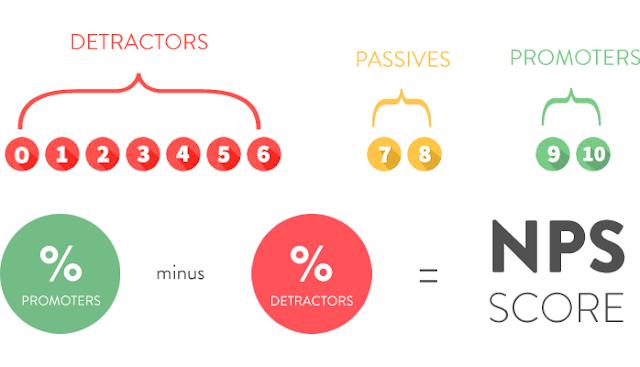 Thiết kế một khảo sát Net Promoter Score hiệu quả