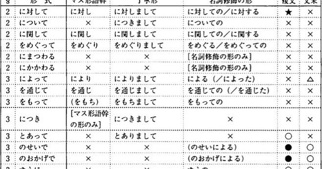 Learn the basics of Japanese: 5 格助詞(4)-その他の形式と一般的な特徴-