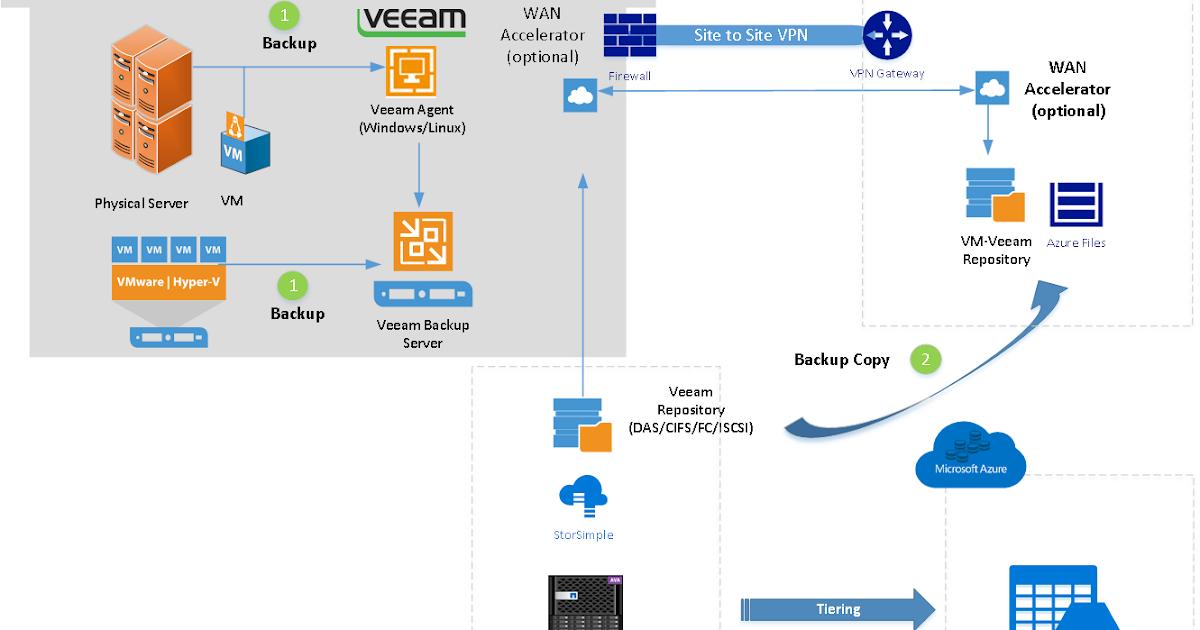 HYPER-V,SYSTEM CENTER AND AZURE: Migrating Data to Cloud