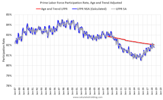Prime Labor Force Participation Rate, Age and Trend Adjusted