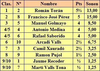 Clasificación tras la ronda 6ª del I Torneo Nacional de Ajedrez de Mataró 1948