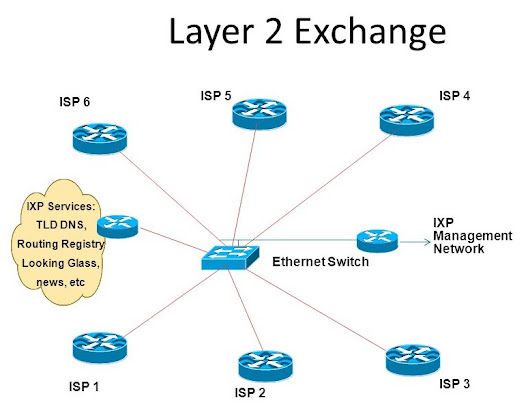 What is an Internet Exchange Point (IXP)?