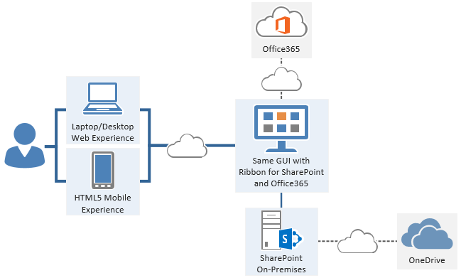 how to use sharepoint 2016
