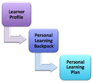 the personal learning profile