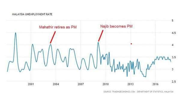 Kadar pengangguran menurun dengan ketara semenjak Najib menjadi Perdana Menteri