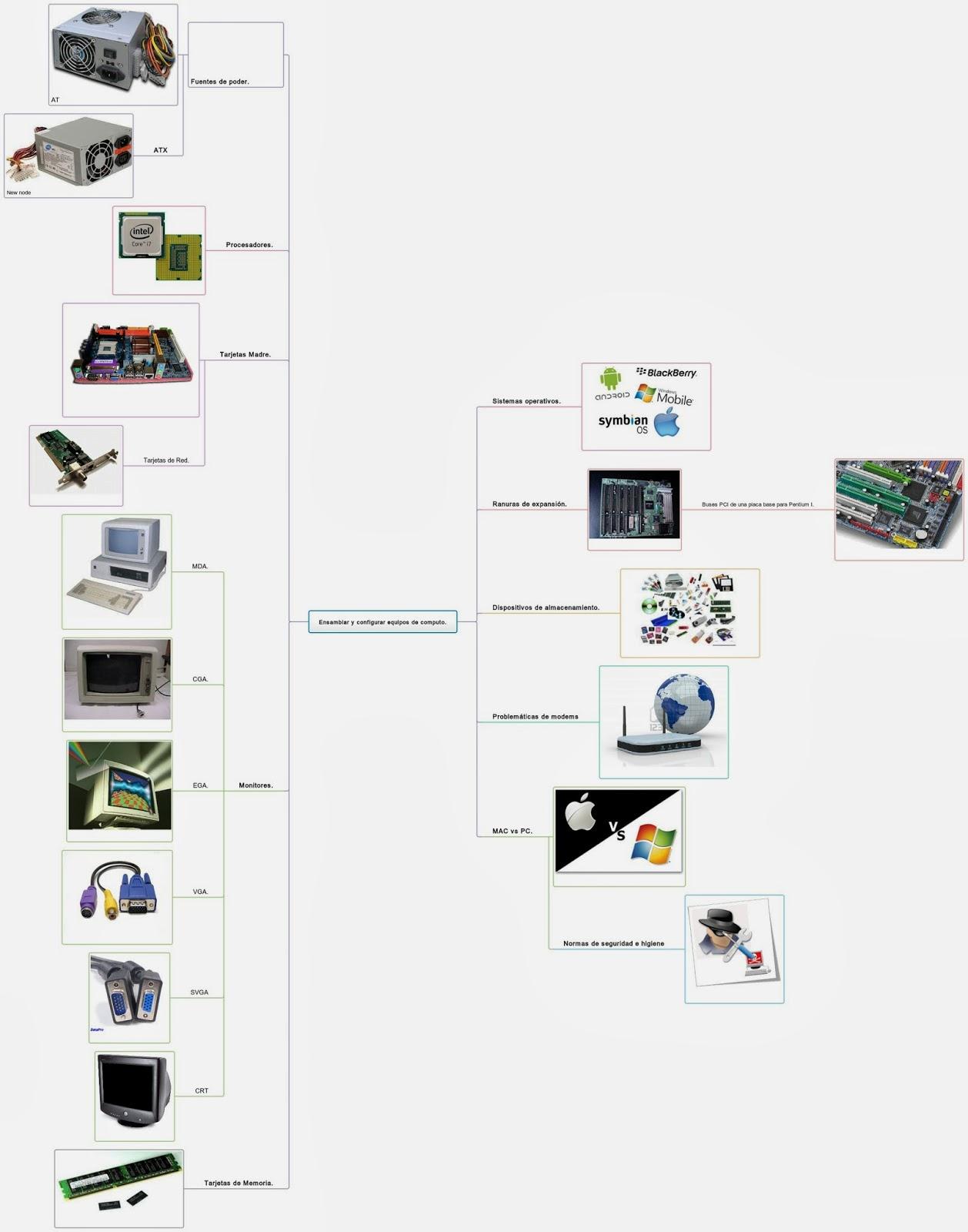 Ensamblar y configurar equipos de cómputo.