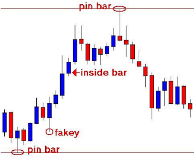 price action forex trading