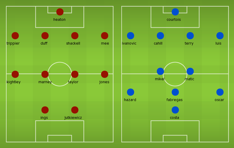 Possible lineups: Burnley vs Chelsea