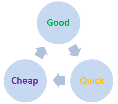 Agile Documentation: Good, Cheap, Quick - Pick 2