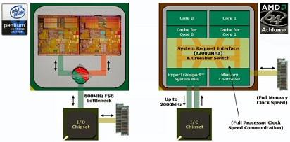 Kelebihan dan Kelemahan serta Perbedaan AMD dan Intel