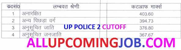 UP Police Constable Second Cutoff 2016
