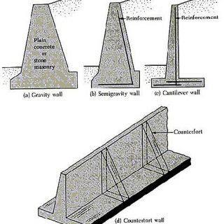 تصميم الحوائط الساندة  retaining wall ( الجدران الاستنادية )  pdf