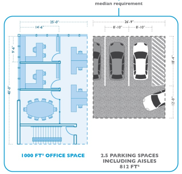 Car Parking Area Size India