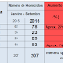 Com 65 registros Russas lidera as mortes por homicídio e Limoeiro fica em 2° lugar com 31.