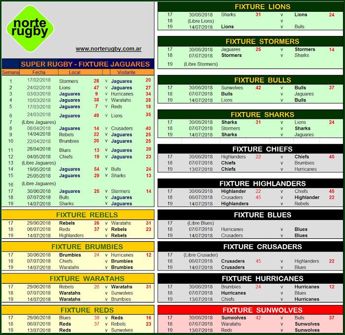 Fixture de Los Jaguares en la recta final del Super Rugby