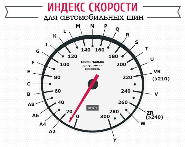 Индекс скорости для автомобильных шин