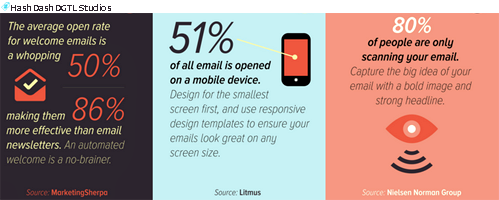 51% of all email is opened on a mobile device // #email via #hshdsh