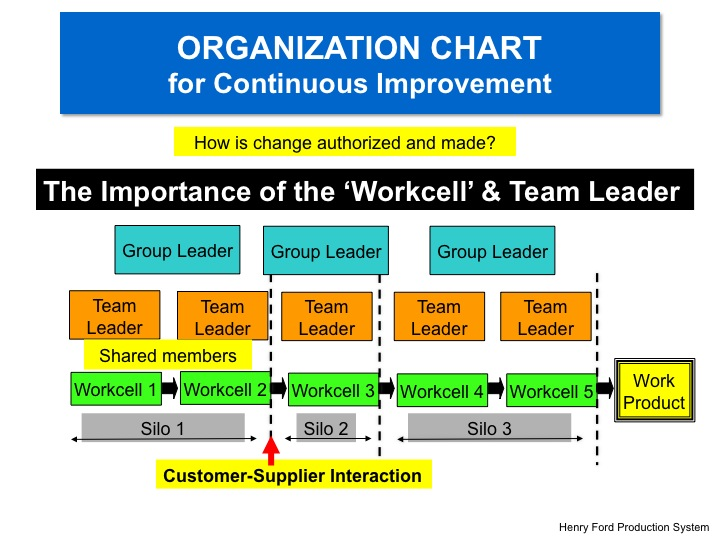 Ford Motor Company's Organizational Culture Analysis