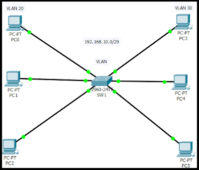 Konfigurasi VLAN Packet Tracer