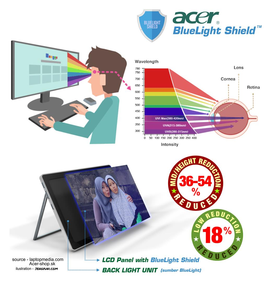 Acer BlueLight Shield Protection