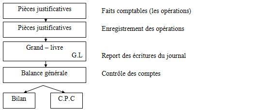Chapitre 3 L Organisation Du Travail Comptable Ista Ofppt