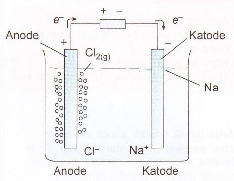 Sel Elektrolisis Reaksi Pada Katoda Dan Anoda Hukum Faraday Penerapan Contoh Soal Dan Pembahasan Ilmu Kimia