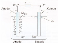 Sel Elektrolisis : Reaksi pada Katoda dan Anoda, Hukum Faraday, Penerapan, Contoh Soal dan Pembahasan