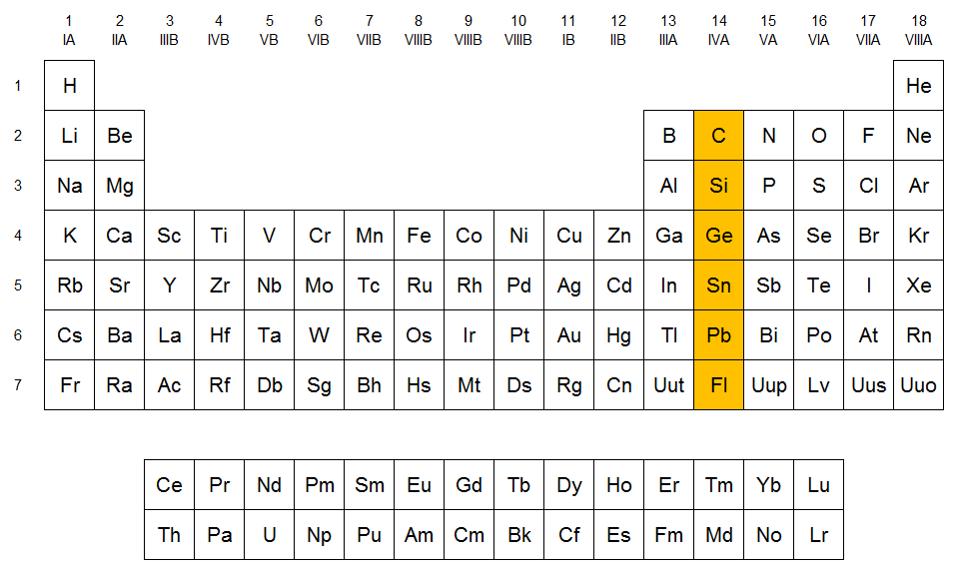 Qumicas los carbonoideos en la tabla peridica urtaz Gallery