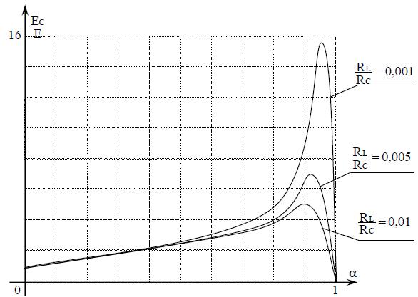 Caractéristique statique réelle en conduction continue d'un Hacheur parallèle