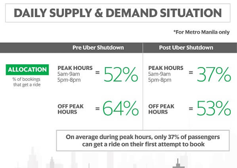 Current Grab Supply vs. Demand situation