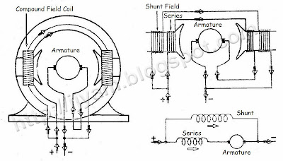 Wiring For Electrical Safety Tips additionally Electrical Machines What Do Interpoles Do In DC Motors furthermore 14177 30 also Wiring Connection Of Direct Current Dc together with Dc Motor. on wiring diagram for series wound dc motor