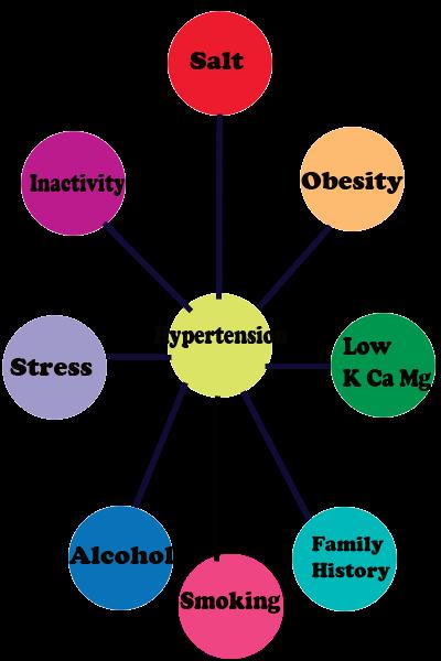 Pantangan Makanan Untuk Penderita Gangguan Saraf