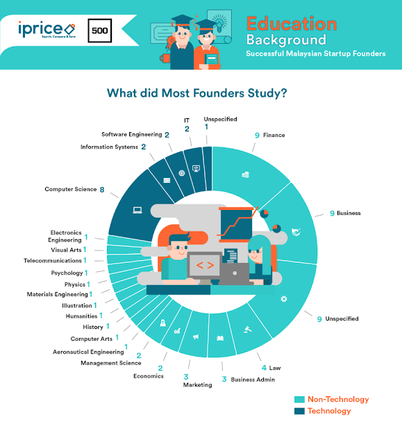 What did the startup founders in Malaysia study?