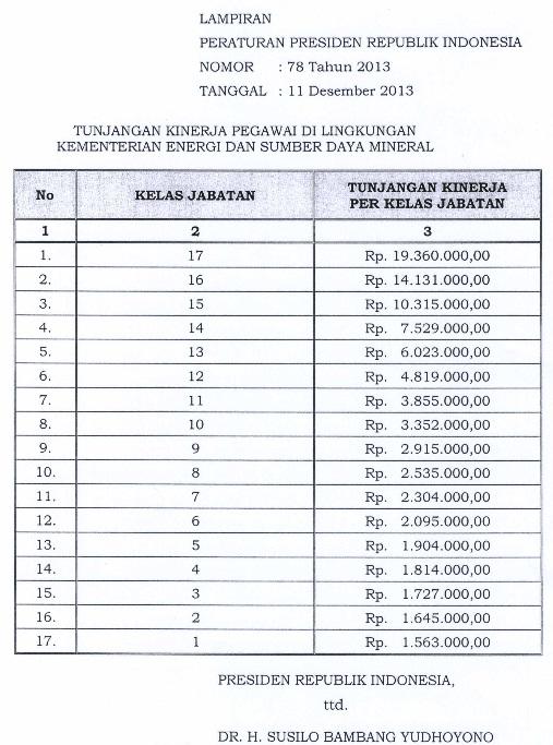 Tabel Tunjangan Kinerja Kementerian ESDM 2013