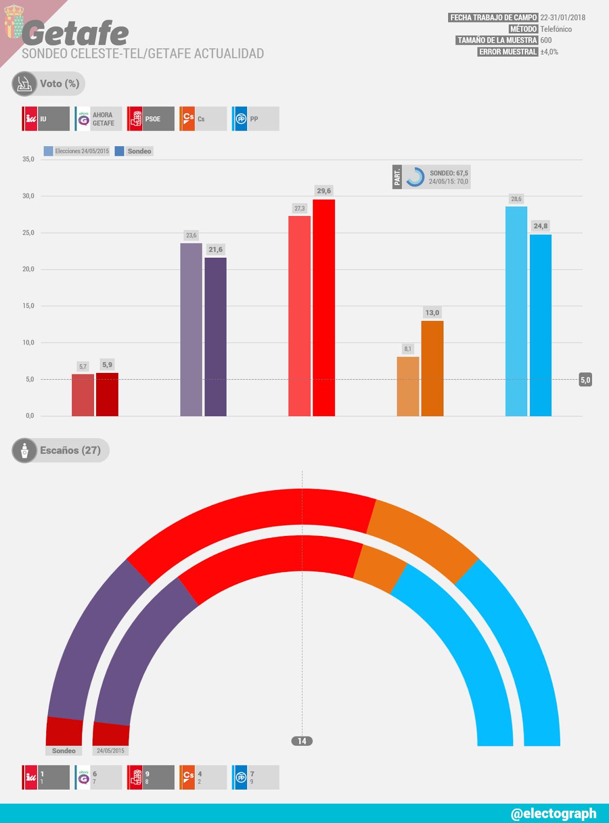 Gráfico de la encuesta para elecciones municipales en Getafe realizada por Celeste-Tel para Getafe Actualidad en enero de 2018