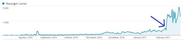 Apa yang Anda pikirkan bila mendapatkan peningkatan traffic sebesar  Cara Meningkatkan Traffic Blog sebesar 300,79% dalam 1 Minggu [Studi Kasus]
