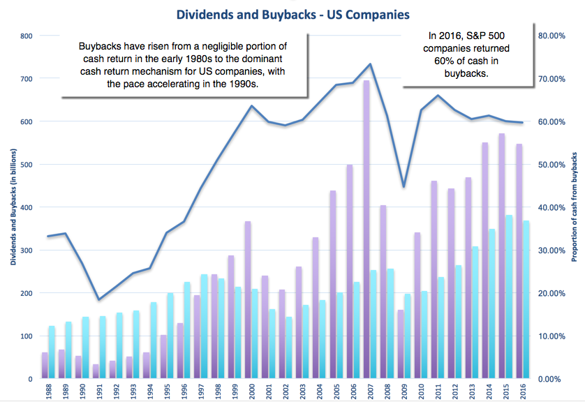 Musings on markets january 2017 data update 9 dividends and buybacks the shift is remarkable in 1988 almost 70 of all cash returned to stockholders took the form of dividends and by 2016 close to 60 of all cash returned ccuart Image collections