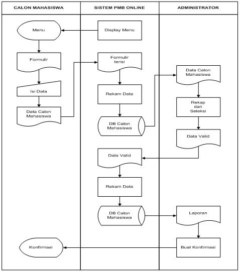 Indah berbagi bagi mei 2016 312 diagram konteks sistem pmb online ccuart Choice Image