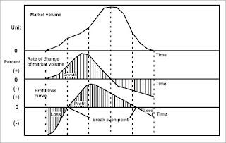 Kurva Trend yang Digunakan untuk Mengukur Posisi PLC