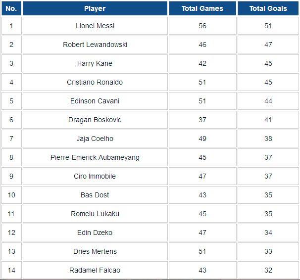 football goal records