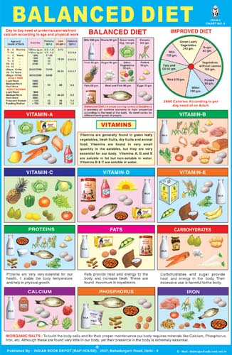 Neeta Yoga And Reiki Center: BALANCED DIET----VITAMINS