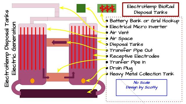 ElectroHemp Nuclear Waste BioRad Disposal & Clean Energy Generator System