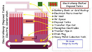 ElectroHemp Nuclear Waste BioRad Disposal-Clean Energy Generator System