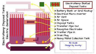 ElectroHemp BioRad Hazardous Waste Disposal and Clean Energy Generation Diagram